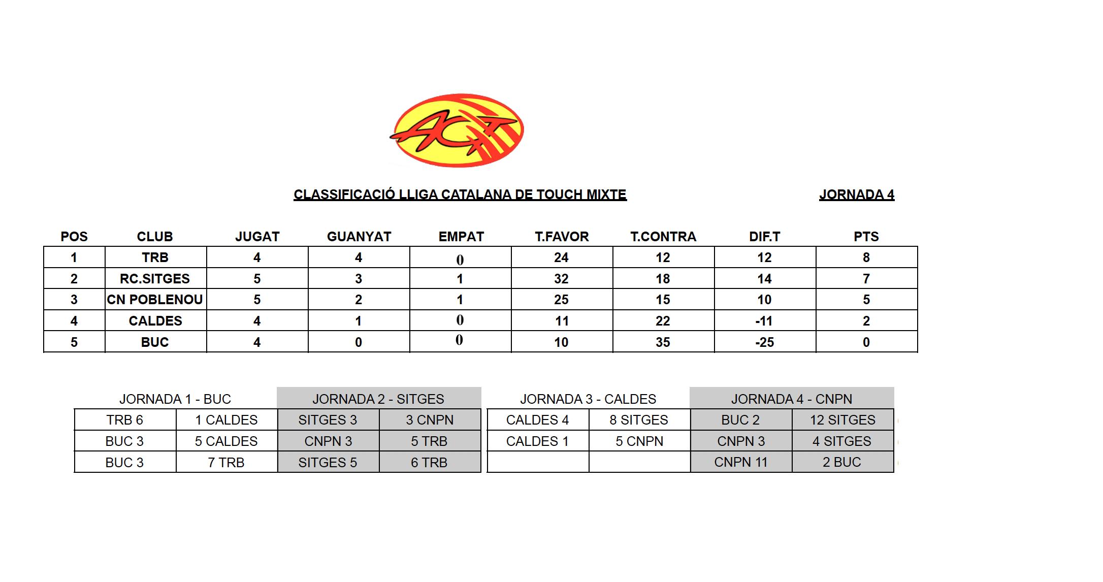 ClassificacioJ4_LligaTouchCatalunya